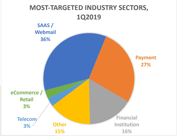 HTTPS targeted industries